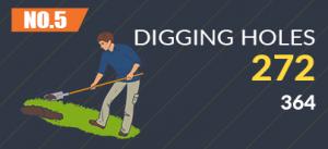 Digging holes