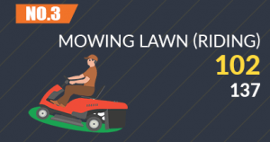 Mowing the Lawn (Riding)