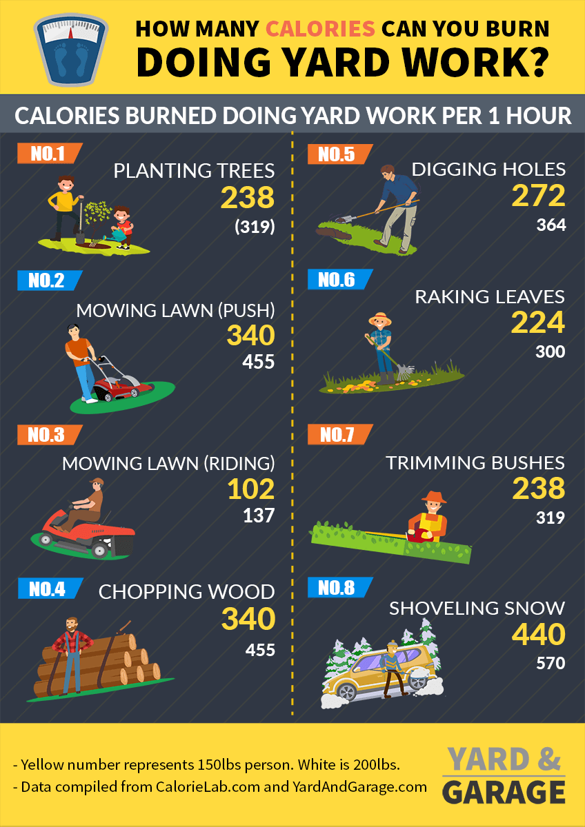 Calories burned by different yard work tasks infographic